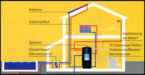 Müba Energietechnik AG - Heizungslösungen Heizkessel Öl, Gas, Solar